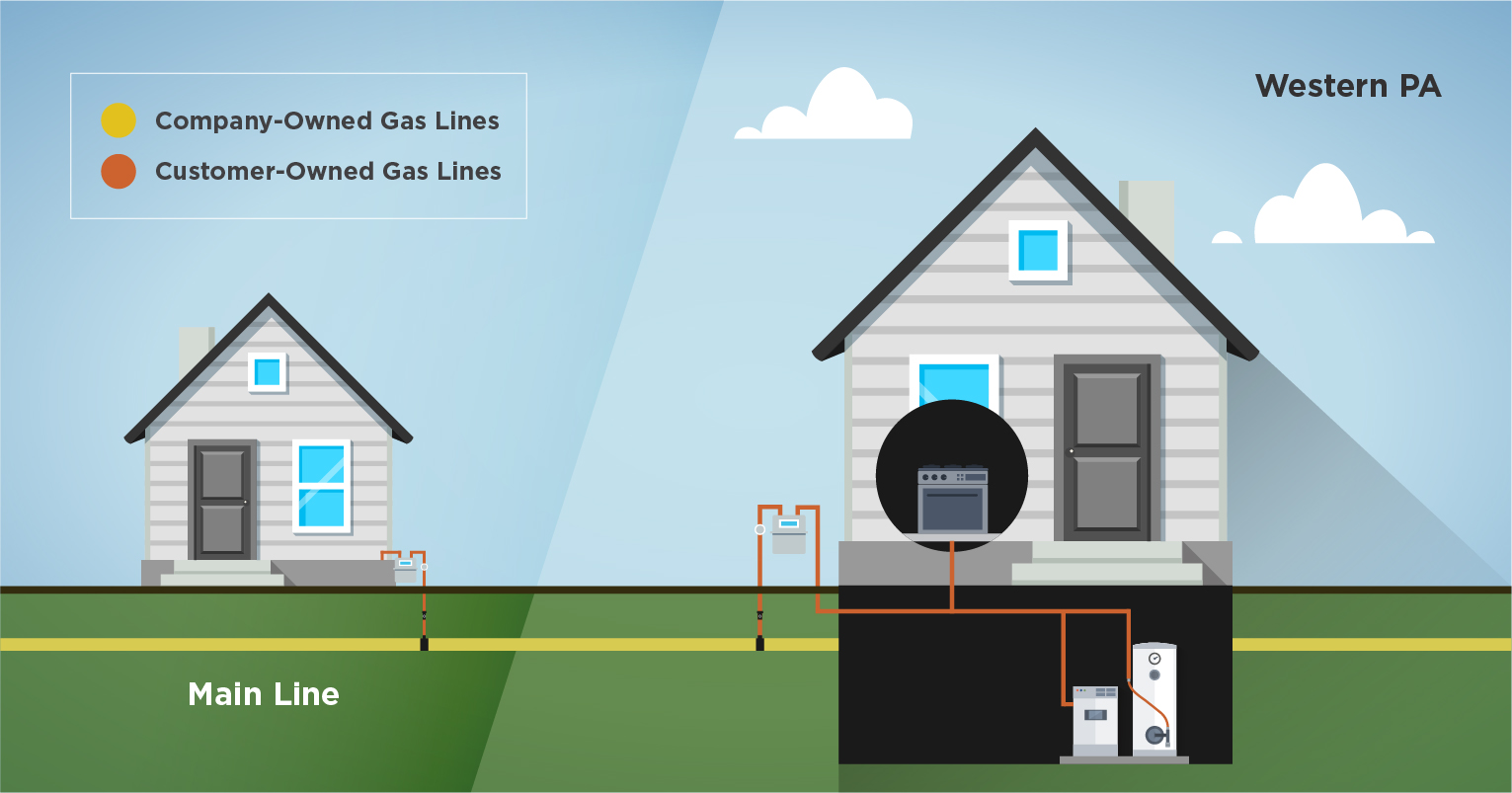 Illustration of gas line responsibilities