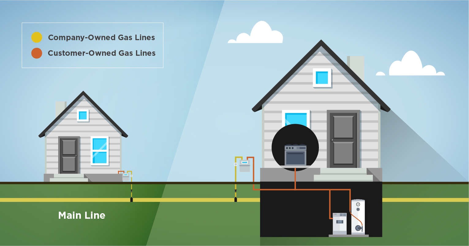 Gas Line Responsibility Graphic - Columbia Companies